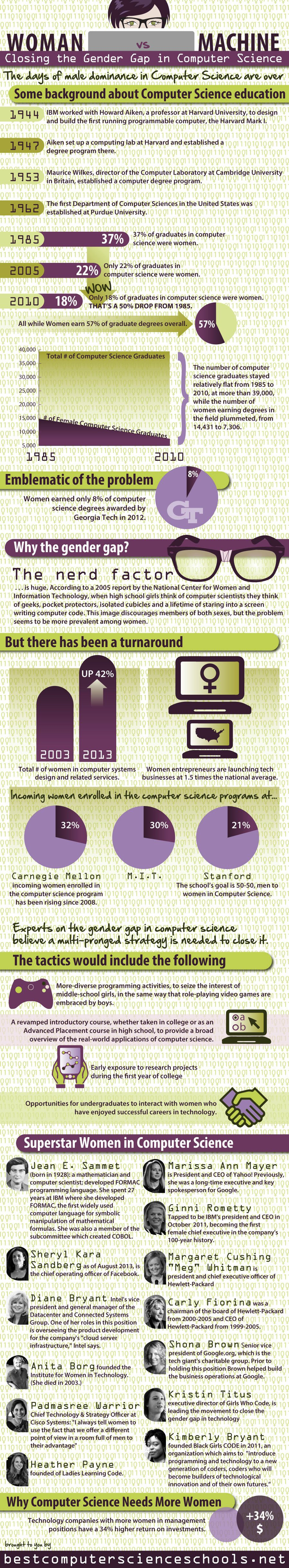 Closing The Gender Gap In Computer Science